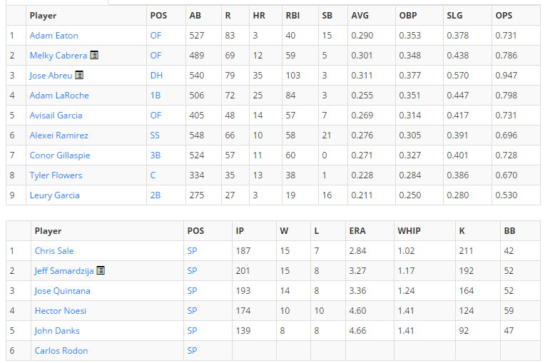 Chicago White Sox Projected 2015